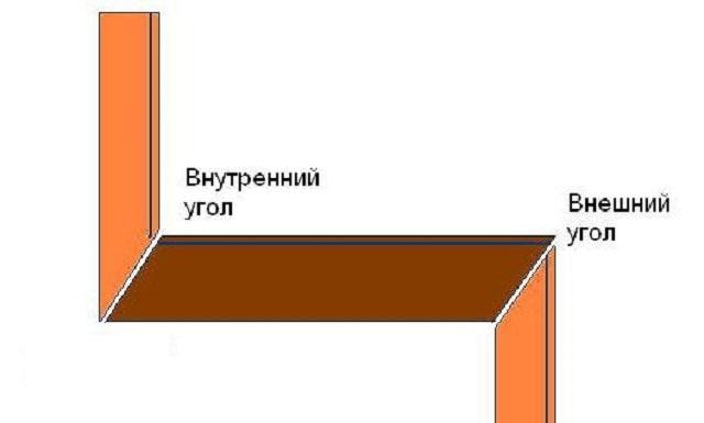 Схема внутренних и внешних углов.
