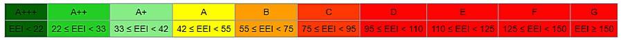 Шкала классов энергопотребления для холодильного оборудования