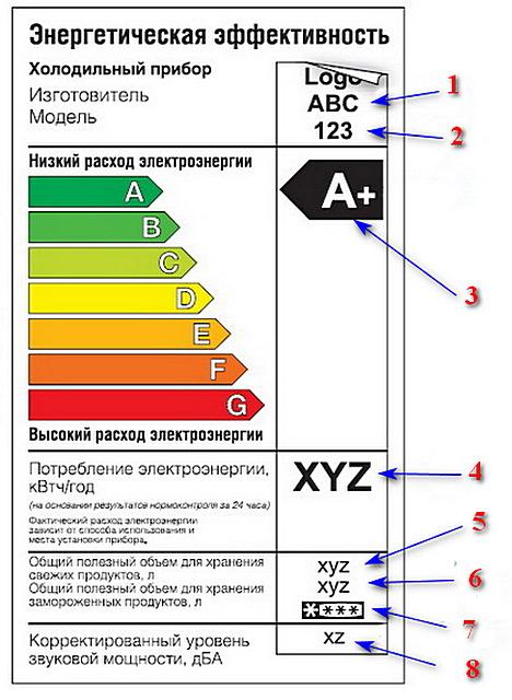 Стандарт этикеток на модели холодильников (действовал до 1.07.2014 г.)