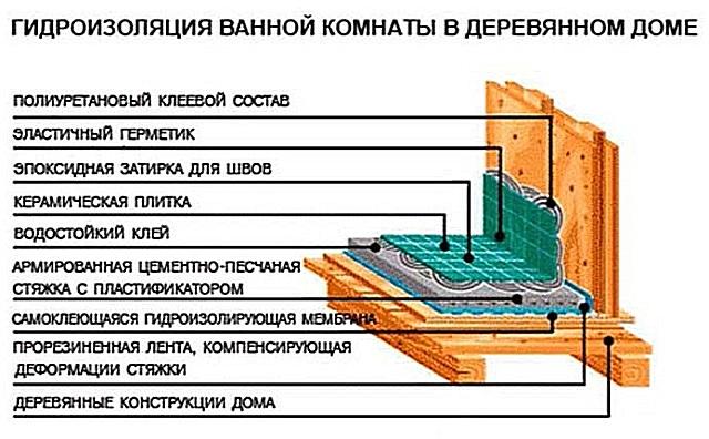 На схеме показан возможный вариант гидроизоляции пола и стен в ванной деревянного дома перед традиционной облицовкой керамической плиткой.