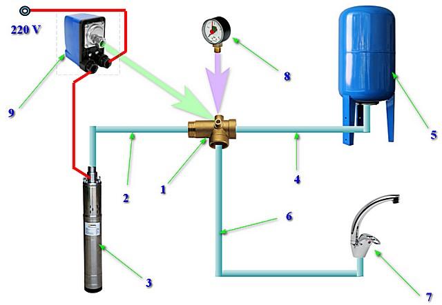 Примерная схема обвязки гидроаккумулятора системы автономного холодного водоснабжения.