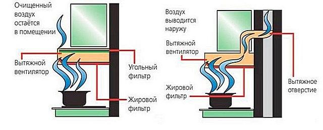 С большими упрощениями – схемы устройства и работы вытяжки в режиме рециркуляции (слева) и с отводом испарений наружу (справа).