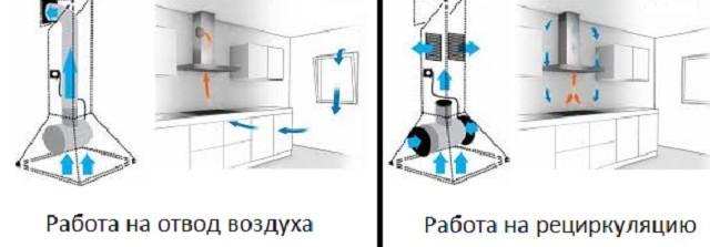 Одна и та же модель может быть установлена как для работы в режиме отвода испарений, та и только очистки и рециркуляции воздуха.