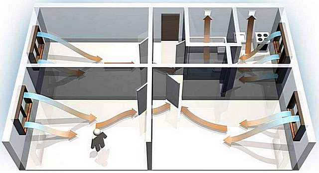 Естественная вентиляция в кухне должна быть всегда – именно из этого помещения осуществляется выход циркулирующего по квартире воздуха
