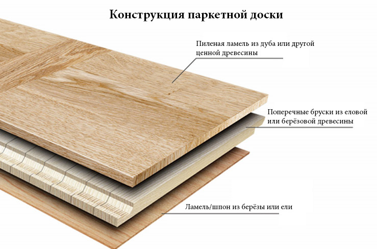 Паркетная доска имеет достаточно сложную структуру, состоящую из нескольких слоев, склеенных между собой