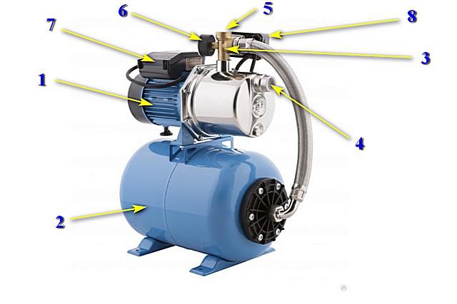 Типичное устройство насосной станции