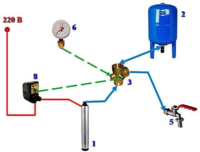 Блок-схема насосной станции, собираемой самостоятельно из отдельных приборов и узлов.