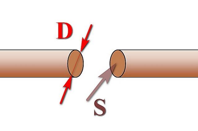 Слева – диаметр проводника (жилы), измеряется в миллиметрах. Справа – площадь поперечного сечения проводника, измеряется в мм².