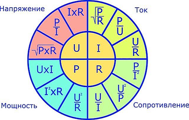 Графическое представление формул взаимосвязей основных электрических параметров.
