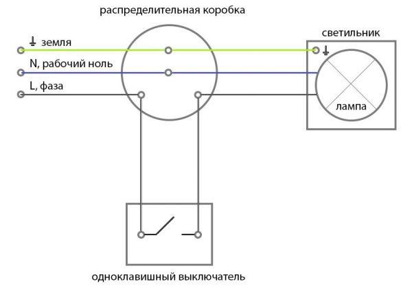 Примитивная схема подсоединения, которая будет понятна даже для новичка. Здесь L- фазный провод подсоединяется к коммутатору, а другие проводники к светильнику