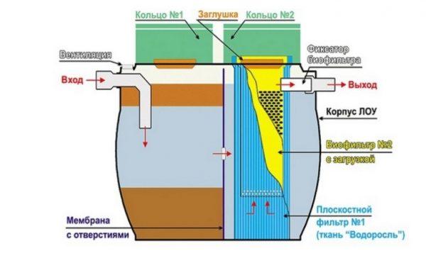 Конструкция с биофильтром