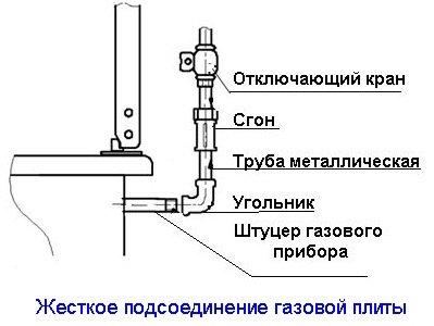 Принцип подключения при помощи трубы