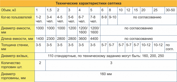 Технические параметры септиков
