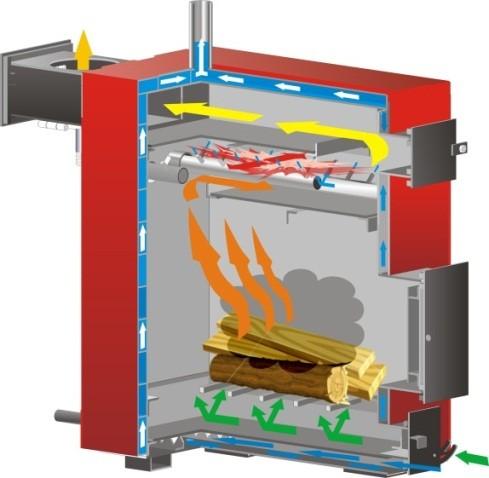 В пиролизных агрегатах топливо тлеет, выделяя газ, который, сгорая, и вырабатывает тепло