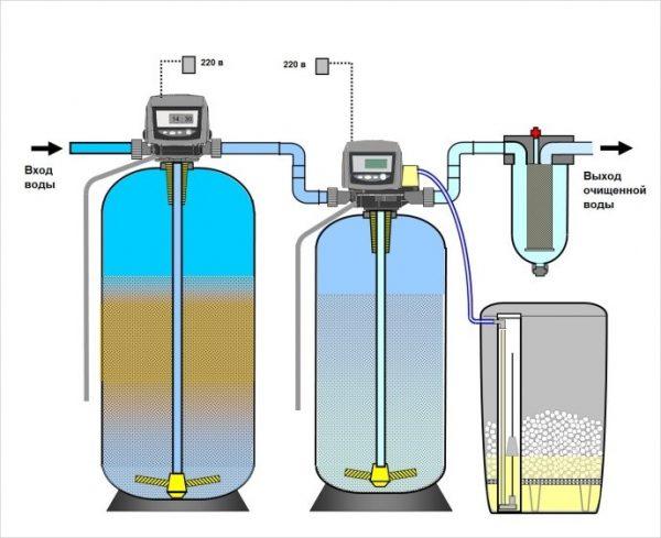 Принцип работы комплексной системы фильтрации