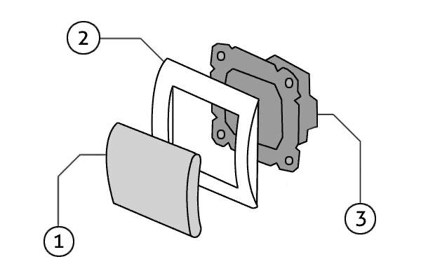 Строение выключателя: 1 – это клавиша с помощью, которой включается и выключается свет; 2 – внешняя рамка - декоративный элемент; 3 – главный рабочий узел, благодаря чему устройство функционирует