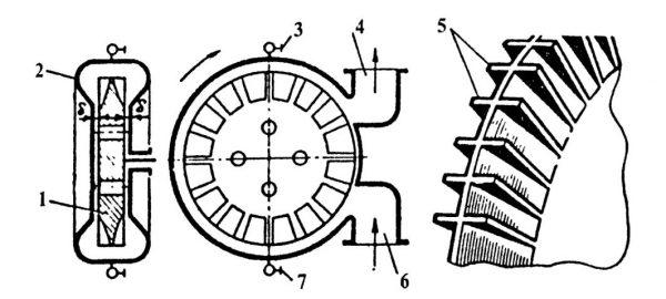 Строение рабочих частей вихревого насоса