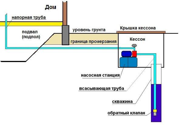 Подача воды в дом поверхностным насосом