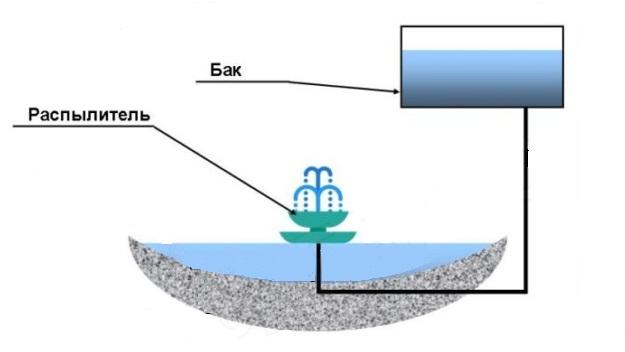 Напор обеспечивается давлением воды в резервуаре