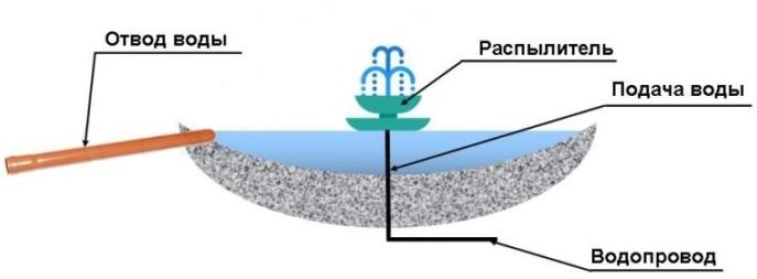 Подключение фонтана к водопроводу