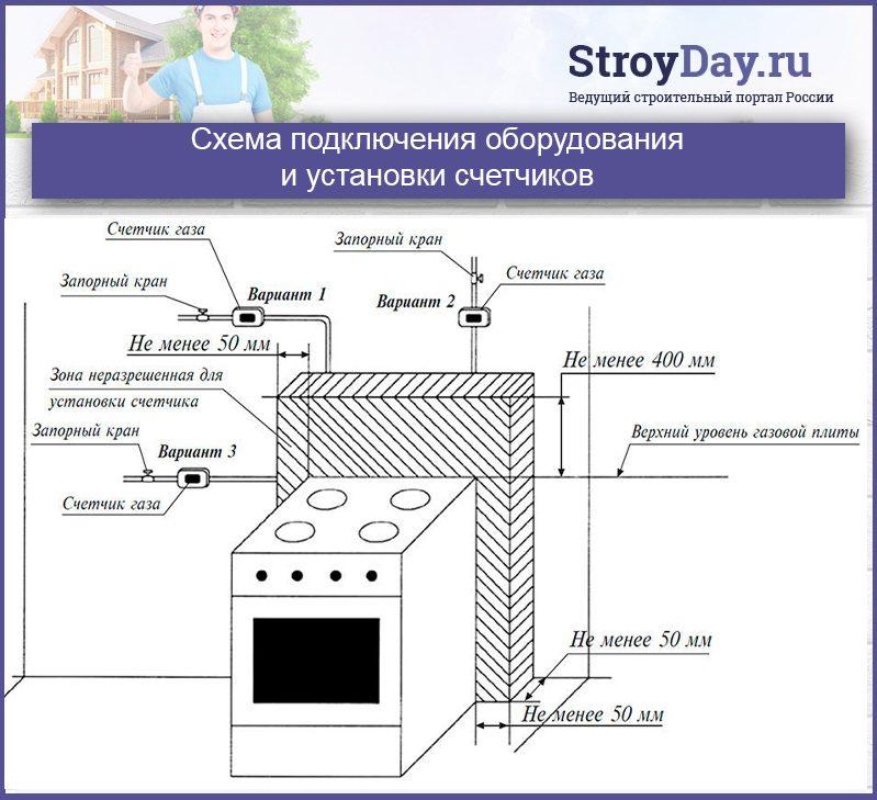 Схема подключения оборудования и установки счетчиков