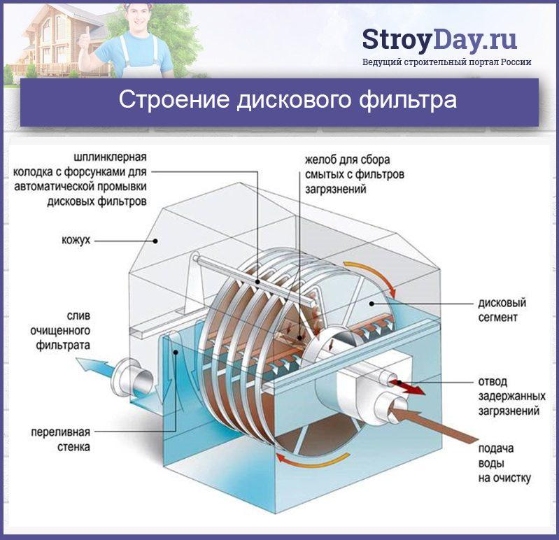 Строение дискового фильтра