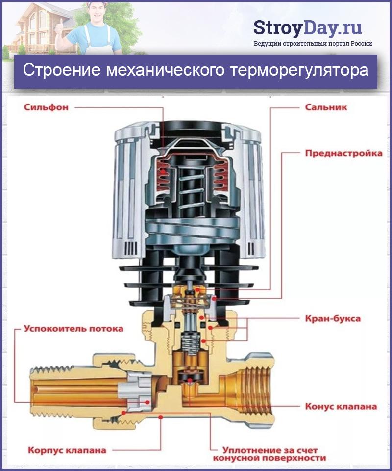 Строение механического терморегулятора