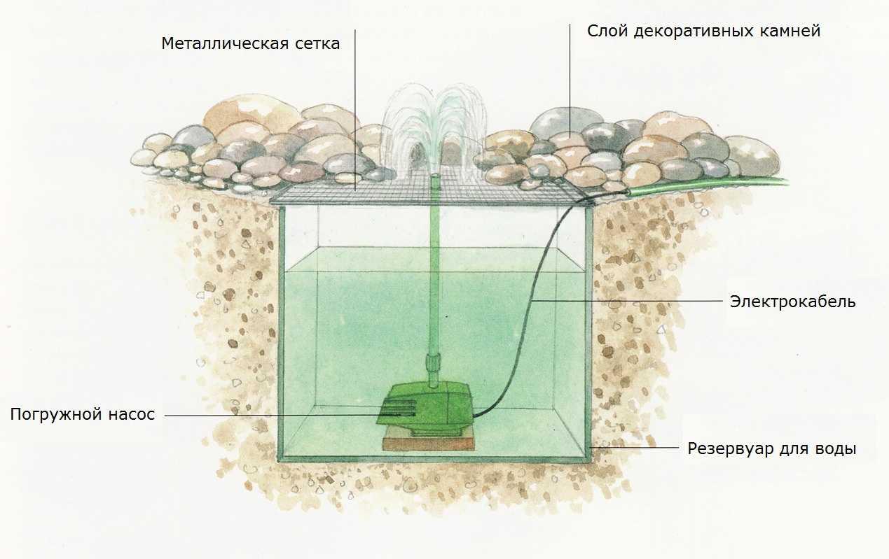 Схема фонтана без водоема