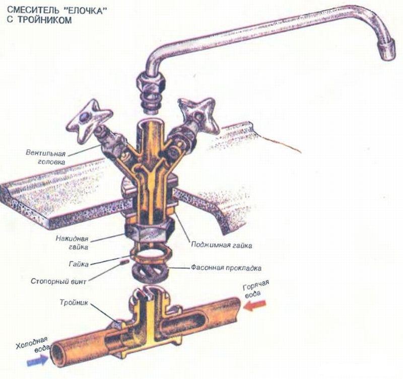 Вентильный смеситель