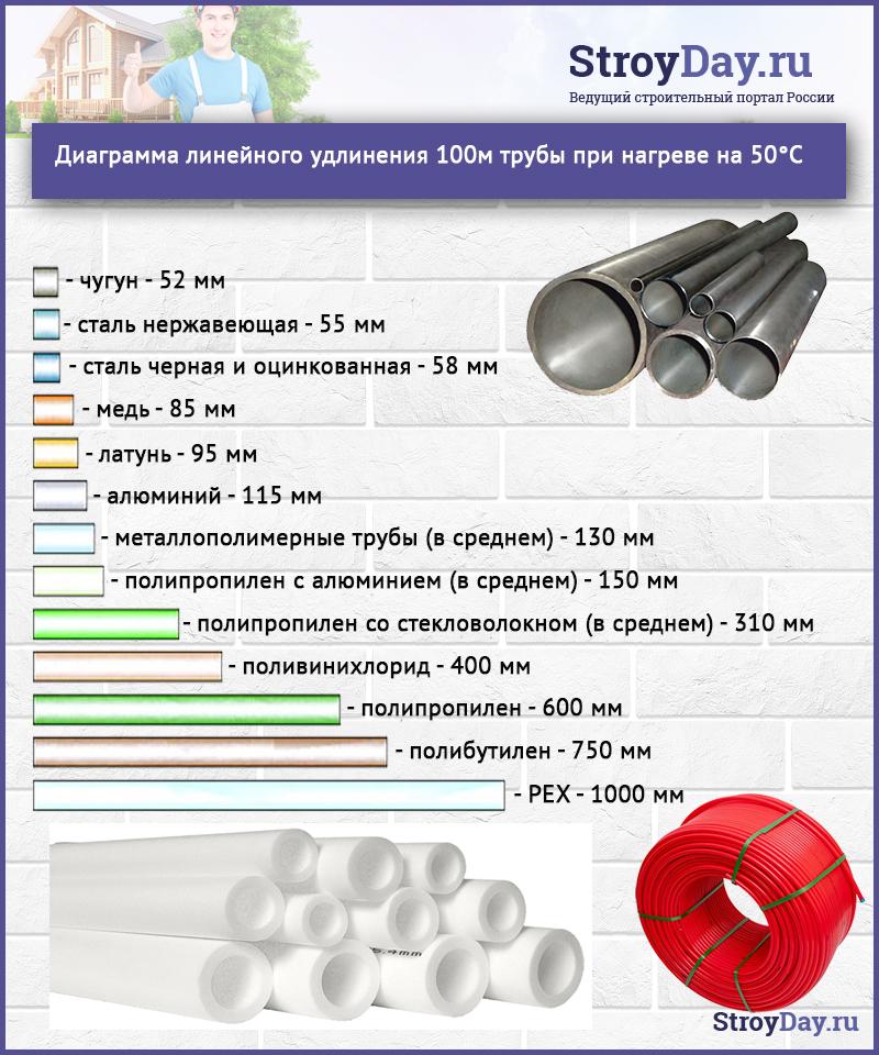 Диаграмма линейного удлинения 100 м трубы при нагреве