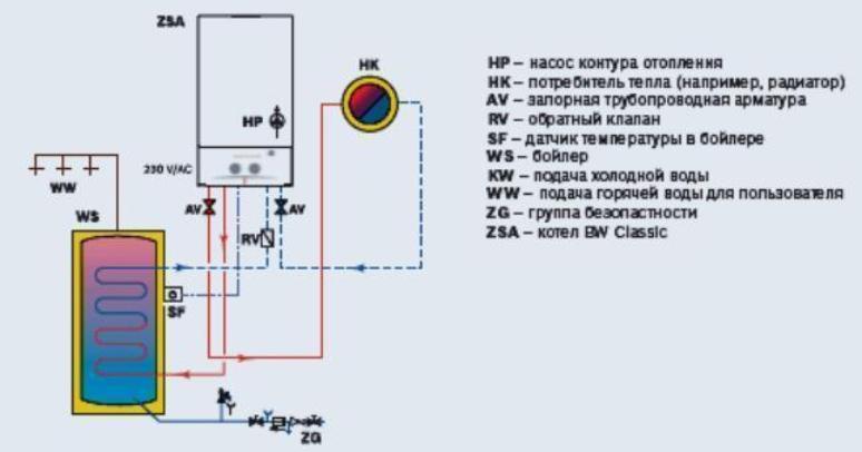 Использование бойлера косвенного нагрева и электрокотела