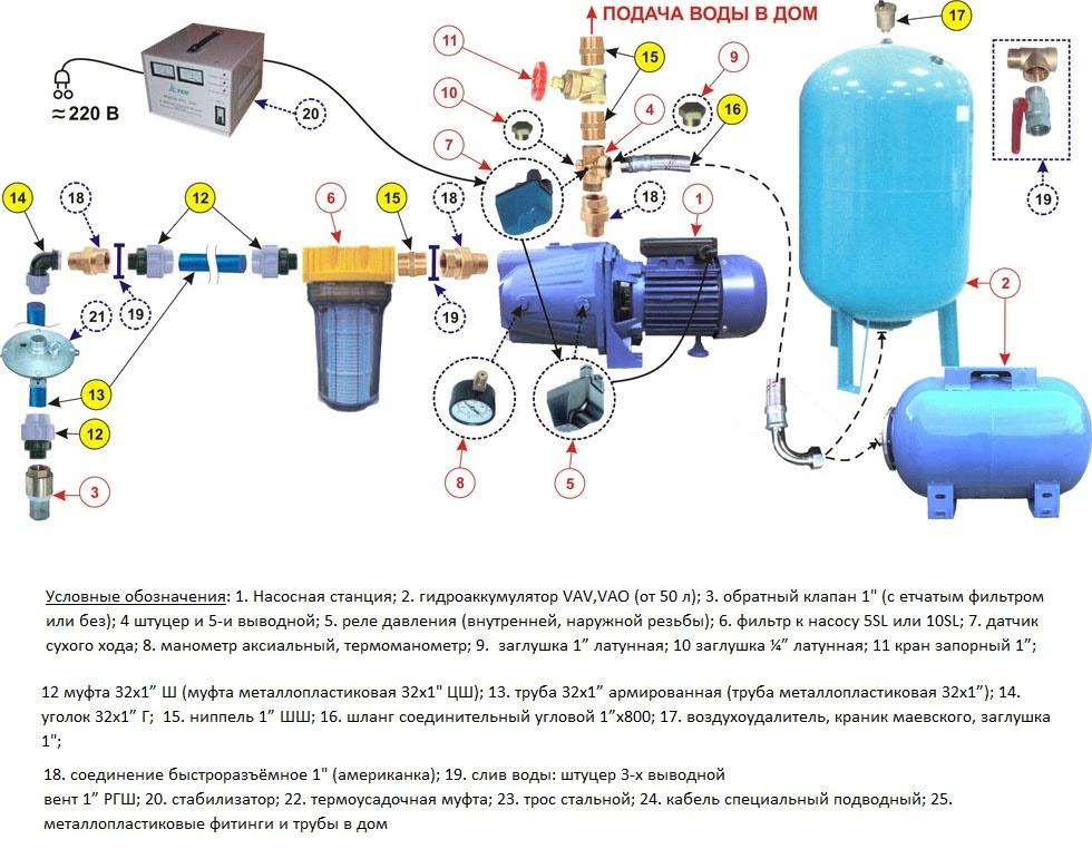 Реле давления автоматизирует включение и выключение насосной станции