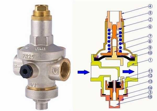 Схематическое изображение регулятора. Внутри - пружина, которая и регулирует степень закрытия заслонки клапана