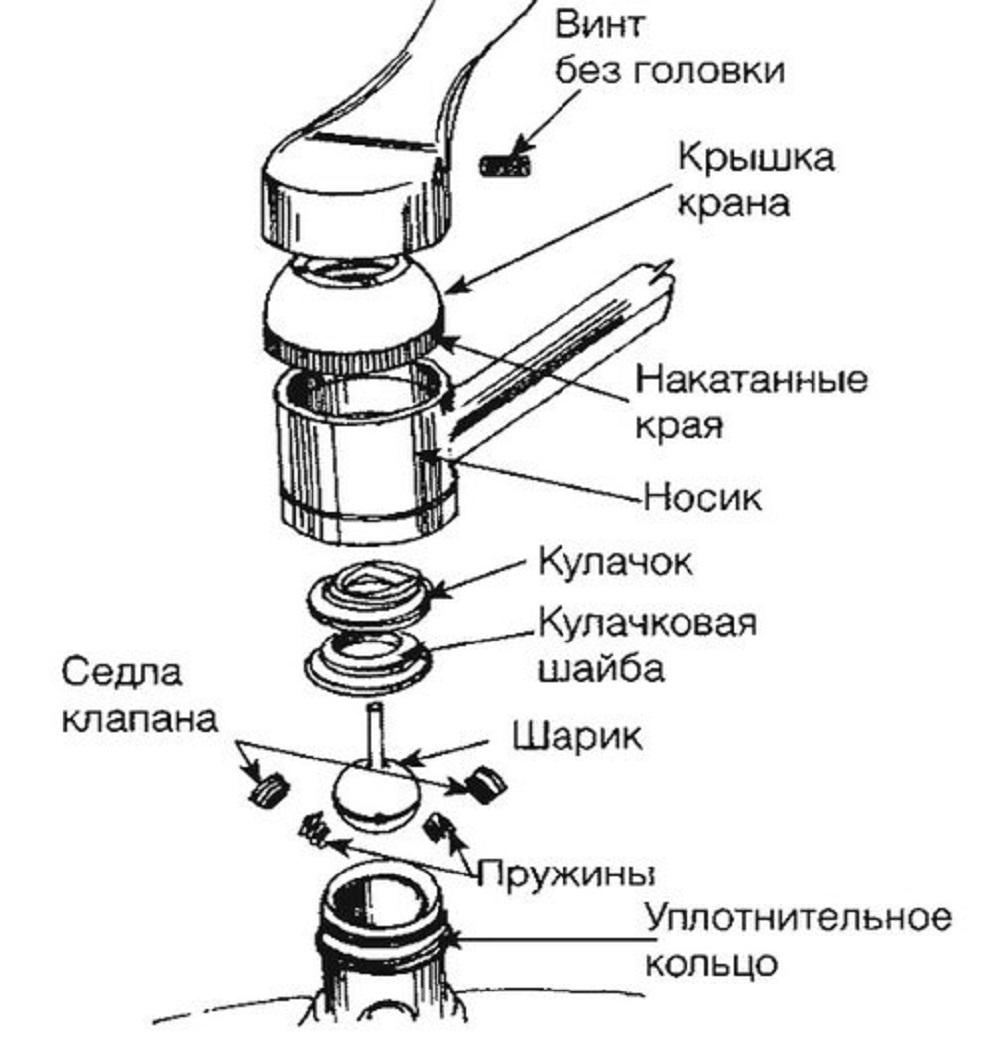 Схематическое устройство шаровой модели кухонного крана