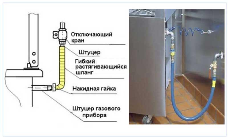 Схема подключения газового шланга