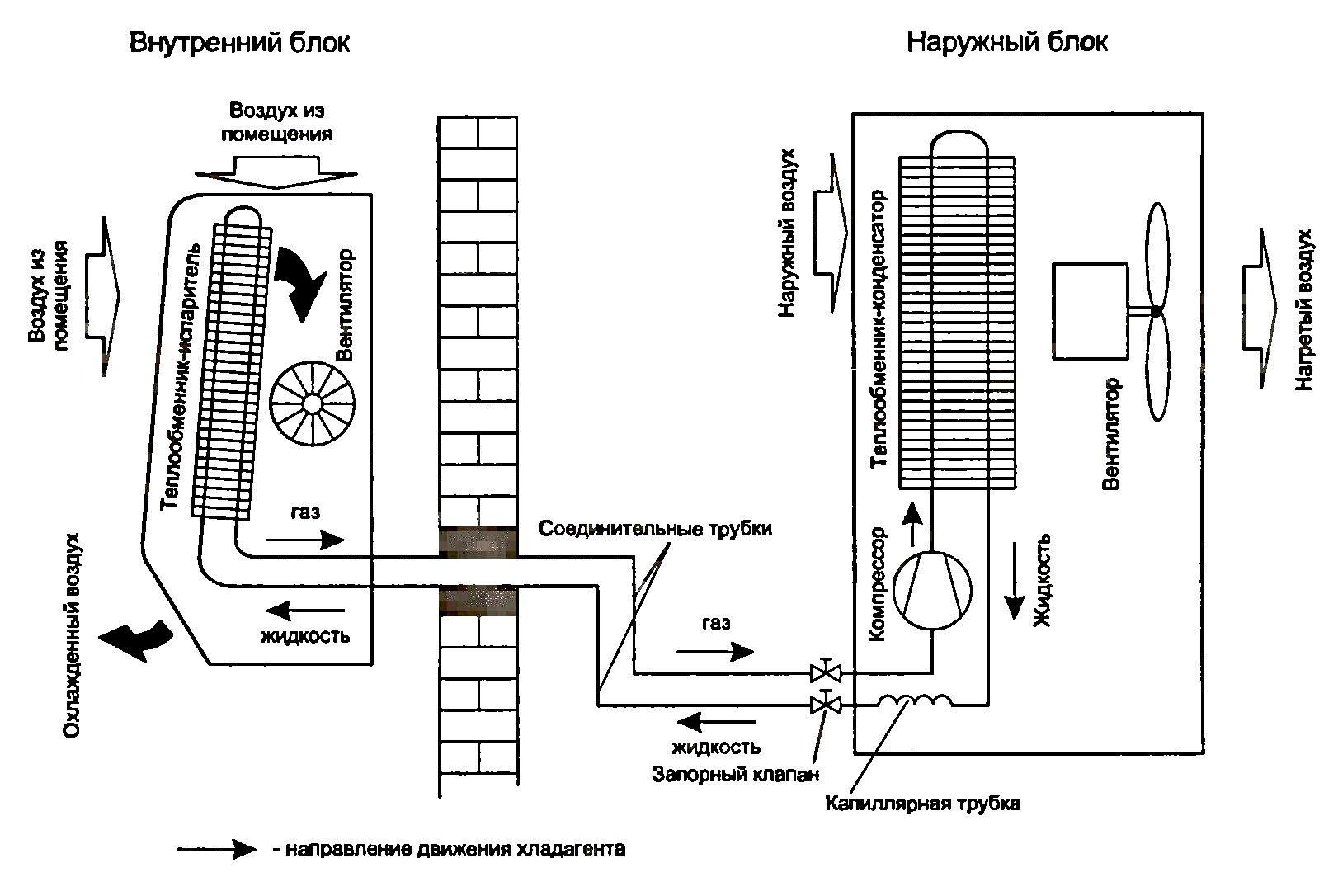 Схема сплит-системы, работающей в режиме охлаждения