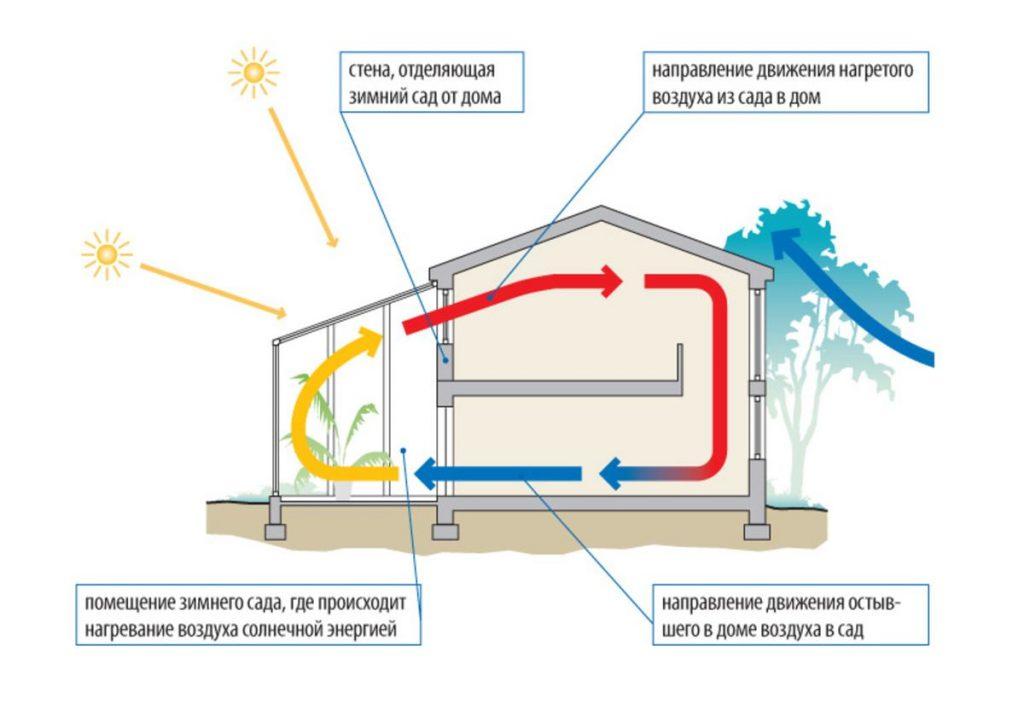 Схема вентиляции в доме с зимним садом