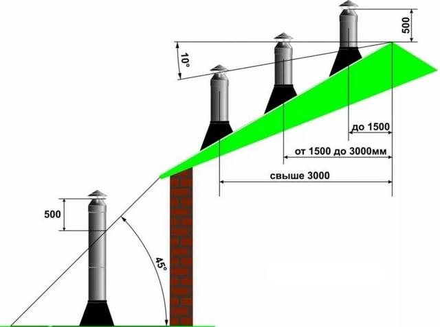 Основные правила расположения дымовых труб относительно элементов крыши здания