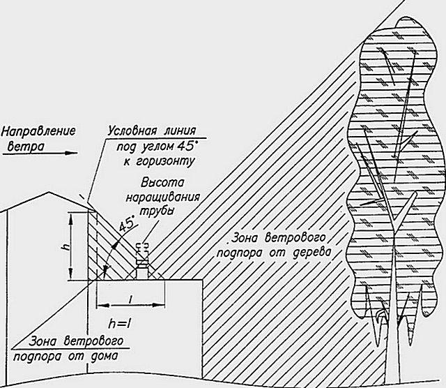 Зону плотного ветрового подпора могут создавать и высокие деревья вблизи дома.