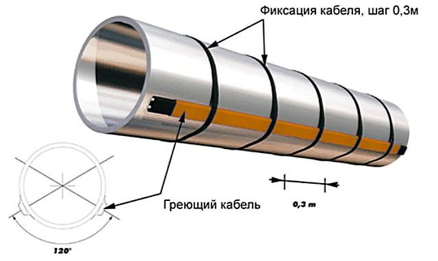 Крепление одной «нитки» греющего кабеля к металлической трубе.
