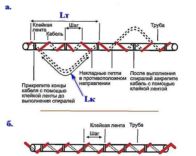 Что делать, если по расчетам требуется разместить длинный кабель на более коротком участке водопровода?