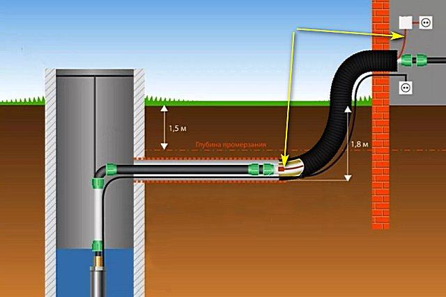 Нагревательный кабель на участке подъема водопровода с глубины и входа в дом