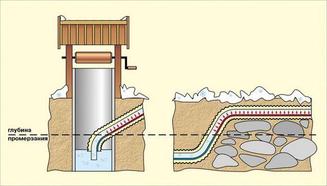 Простой пример – уйти на глубину, ниже уровня промерзания грунта, не позволяет плотная каменная гряда.