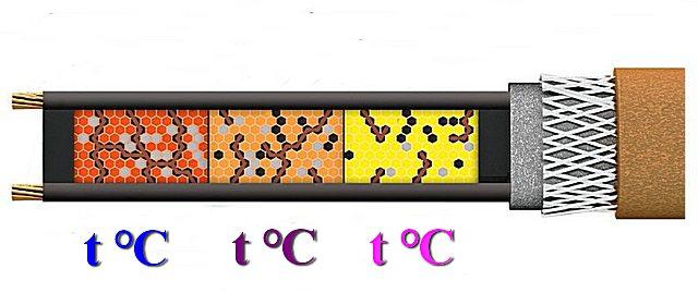 Принцип саморегуляции, реализованный в полупроводниковой матрице нагревательного кабеля.