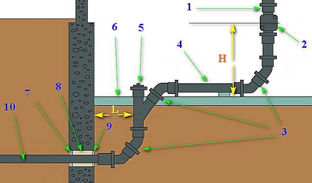 Примерная схема узла выпуска канализационной трубы с внутренней разводки на внешний участок.