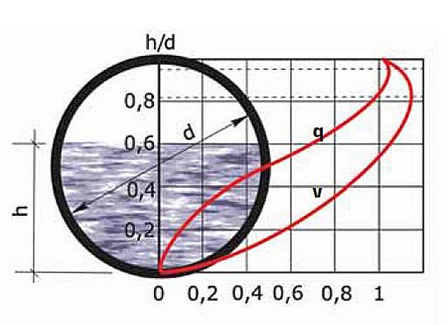 Диаграмма изменения производительности трубы в зависимости от скорости потока и наполненности. Практической пользы при планировании домашней канализации – никакой.
