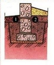 Особенности устройства фундамента для стабильных грунтов: 1 – бетонная отмостка. 2 – обратная засыпка грунтом.