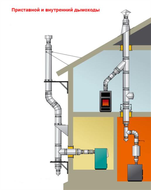 Дымоходы могут проходить через перекрытия строения или по его наружной стене