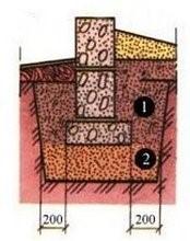 Особенности устройства фундамента для пучинистых грунтов: 1 – песчано-гравийная смесь. 2 – «подушка» из щебня или гравия
