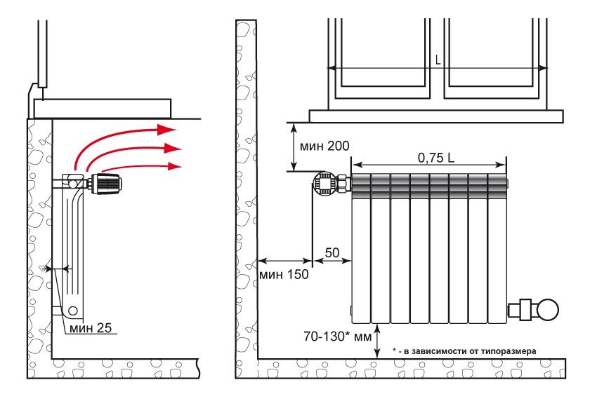 Как правильно установить радиаторы отопления